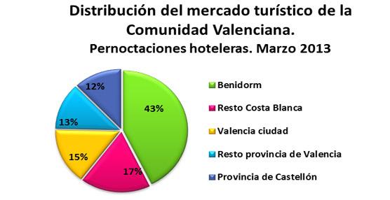 Benidorm recupera su sitio como tercer destino peninsular en pernoctaciones, tras Barcelona y Madrid