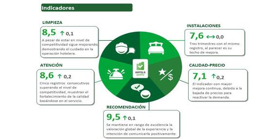 Los establecimientos españoles alcanzan la excelencia en la valoración global de la calidad percibida por los huéspedes