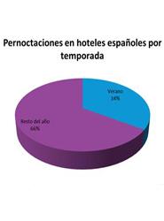 Más de un tercio de las reservas hoteleras en España en 2013 se producirá durante los meses de verano