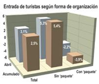 España recibe cuatro millones de turistas con viaje combinado en el primer cuatrimestre, un 4% menos que hace un año