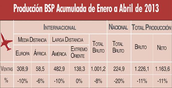 Las ventas aéreas de las agencias vía BSP crecen un 5% en abril, rompiendo así con 13 meses consecutivos de descensos