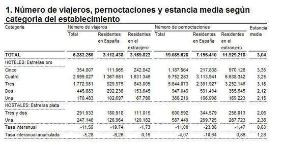 Las pernoctaciones en hoteles disminuyen un 11,0% en abril respecto al mismo mes de 2012