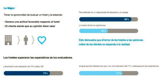 Las opiniones 'online' de los clientes de hoteles superan las expectativas, según un estudio del ITH y Trivago