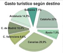 El gasto de los turistas sin viaje combinado se dispara un 11% en el primer cuatrimestre, hasta los 9.154 millones de euros