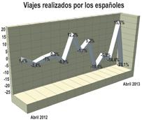 Los españoles realizan 43 millones de viajes durante el primer cuatrimestre del año, casi un 11% menos que en el inicio de 2012
