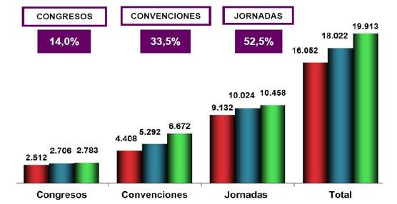 España acoge en 2012 casi 20.000 reuniones con más de tres millones de participantes, según el SCB