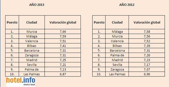Murcia y Málaga son las ciudades mejor valoradas de España por los usuarios del servicio de reservas hotel.info