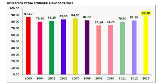 Benidorm supera el 90% de ocupación media en la segunda quincena de mayo, el mejor dato de ocupación en 10 años