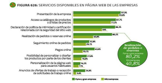 Según el quinto Informe ePyme las empresas turísticas encabezan el uso de Internet en nuestro país