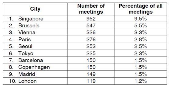 España mantiene su octava en el Ranking de la UIA de 2012 como sede de reuniones internacionales