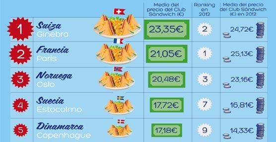 España es el país de Europa más económico en gastronomía hotelera, según un estudio elaborado por Hoteles.com