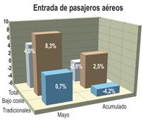 Las aerolíneas de 'bajo coste' transportan un 8% más de pasajeros en mayo, acaparando el 57% de las entradas por vía aérea