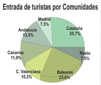 España registra el mejor mes de mayo de la historia con cerca de seis millones de turistas recibidos, un 7% más que en 2012