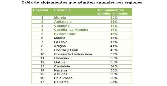 Cuatro de cada diez casas rurales en nuestro país admiten animales, con Murcia, Andalucía y Cataluña a la cabeza