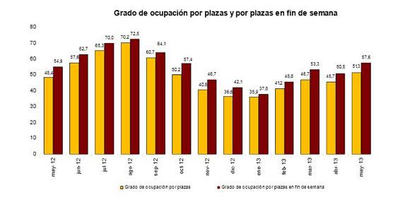 Mayo deja un aumento del 7% en las pernoctaciones en establecimientos hoteleros respecto a mayo de 2012