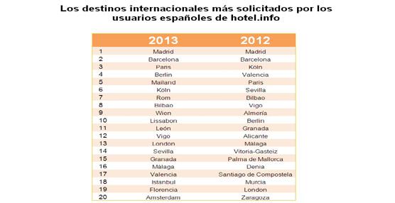 París, Berlín, Roma o Londres, las ciudades extranjeras que más seducen a los españoles al planear sus vacaciones