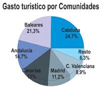 El gasto de los turistas extranjeros se incrementa cerca de un 9% en mayo, superando los 5.000 millones de euros