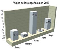 Los españoles realizan cerca de 56 millones de viajes en los cinco primeros meses de 2013, un 10% menos que en el año anterior