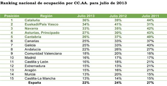 Continúa el descenso de ocupación en turismo rural, con una previsión a la baja para este mes de julio
