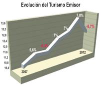 El Turismo Emisor español retrocede a niveles de 2009, con unos 12 millones de viajes al exterior en 2012