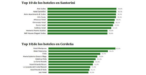 Santorini encabeza la lista de hoteles con mejor reputación online de las islas europeas según ReviewPro