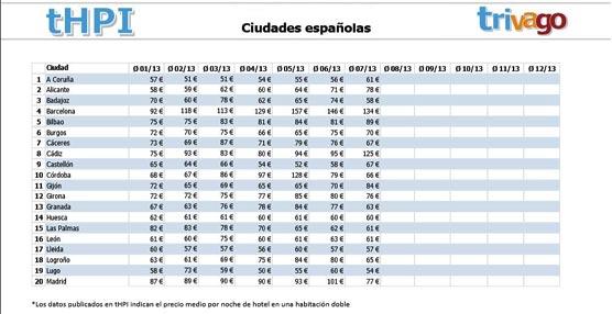 Baleares, Murcia y Comunidad Valenciana, las únicas que suben precios de hoteles respecto a 2012