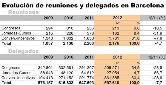 Barcelona reduce su actividad de reuniones en 2012, aunque mejora el impacto económico generado