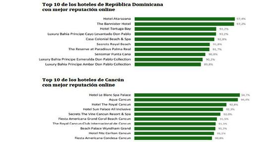 ReviewPro publica los rankings de los hoteles con mejor reputación online de Cancún y República Dominicana