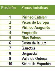 Pirineo Catalán, Picos de Europa y Pirineo Aragonés, los destinos más demandados para el verano según Toprural