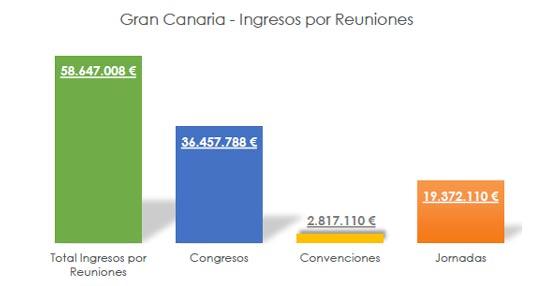 Gran Canaria acoge en 2012 823 reuniones con 104.000 delegados que generan un impacto de 58 millones