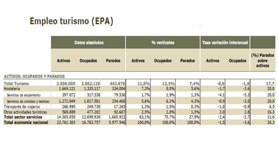 El empleo en turismo cae un 1,8% interanual el 2° trimestre de 2013, con 2.062.129 trabajadores ocupados