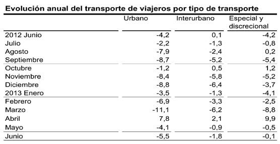 El número de usuarios del transporte público disminuye un 3,9% en junio respecto al mismo mes del año anterior