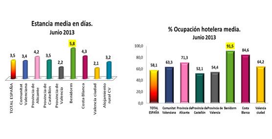 Benidorm aglutina el 43% de las pernoctaciones hoteleras de la Comunidad Valenciana según el informe de Hosbec