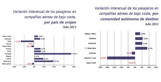 Las compañías aéreas de bajo coste continúan ganando pasajeros, con una ocupación media del 87,1%
