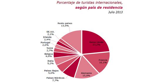 Fuente: ITE. Movimientos turísticos en fronteras (Frontur).