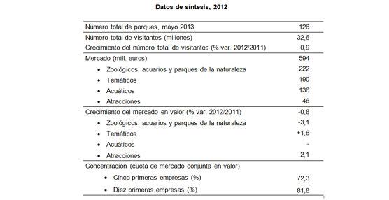 Los parques de ocio, con 32,6 millones de visitantes, ingresaron 594 millones de euros el año pasado