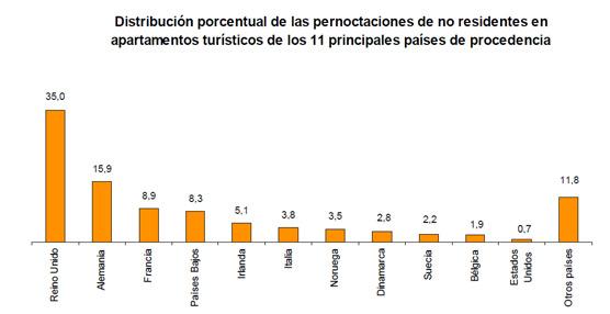 Las pernoctaciones en alojamientos turísticos extrahoteleros bajan un 1,4% el mes pasado respecto a julio de 2012
