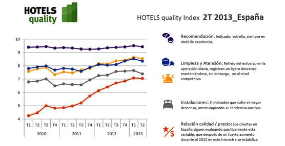 El 94% de los clientes de un hotel lo recomendaría, según el último Hotels quality Index 2013 2T Global