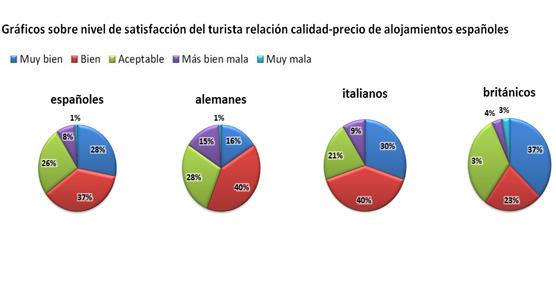 La satisfacción de los españoles con la relación calidad-precio de los hoteles del país alcanza el 65% según trivago