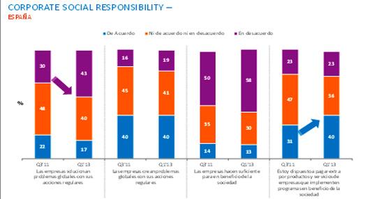 La mitad de los consumidores a nivel mundial pagaría más por productos y servicios de empresas socialmente responsables