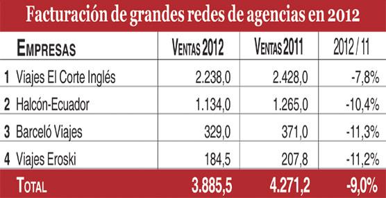 Las ventas de las grandes agencias de viajes españolas caen un 9% en 2012, frente al aumento del 6% en 2011