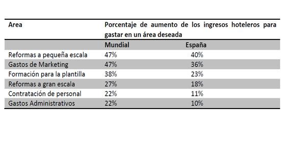 Uno de cada dos hoteleros españoles es optimista acerca de su rentabilidad en 2014, según el informe TripBarometer