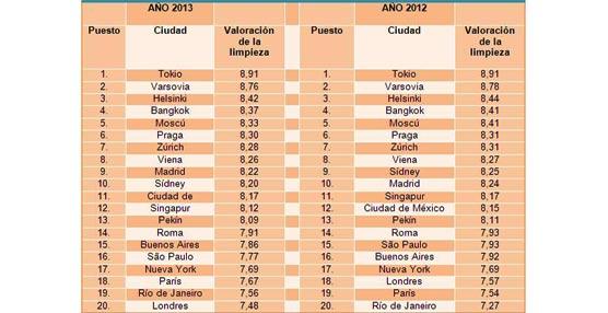 Málaga y Tokio son las ciudades con los hoteles más limpios, según un estudio a nivel internacional de hotel.info