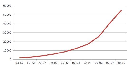 ICCA contabiliza un crecimiento del 100% en el número de reuniones internacionales cada 10 años en el último medio siglo
