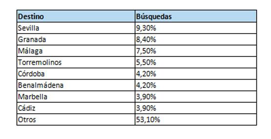 La reputación online de los hoteles de Córdoba provincia supera a la media nacional según un análisis de trivago
