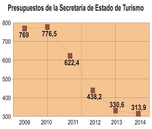 Turismo ve reducido por cuarto año consecutivo su presupuesto, que baja a 314 millones de euros en 2014