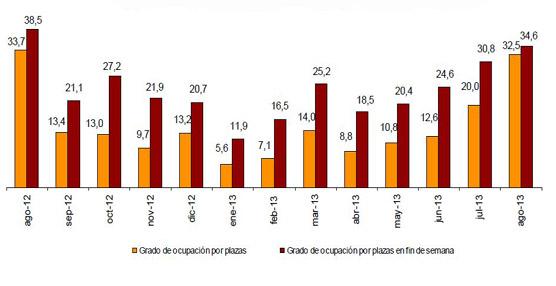 Las pernoctaciones en alojamientos extrahoteleros caen un 1,5% en agosto respecto al mismo mes de 2012