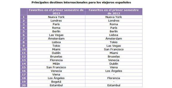 Andalucía y Baleares encabezan la lista de regiones preferidas por los extranjeros, según el Hotel Price Index de Hoteles.com