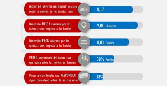 Vivential Value analiza la reputación online de los hoteles españoles desde el punto de vista de los turistas rusos
