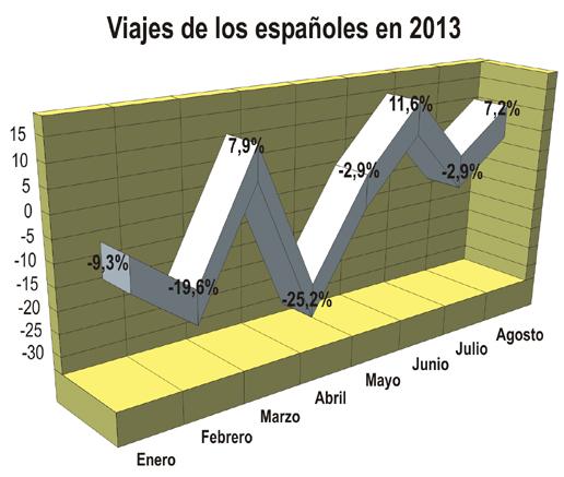 Los viajes de los españoles crecen un 7% durante agosto gracias al buen comportamiento de Turismo doméstico
